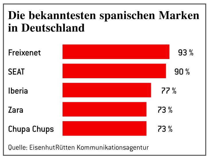 Bekannte spanische Marken in Deutschland